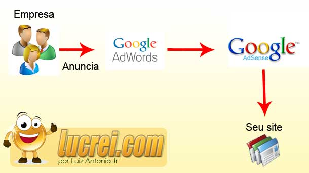 Fluxograma Google
